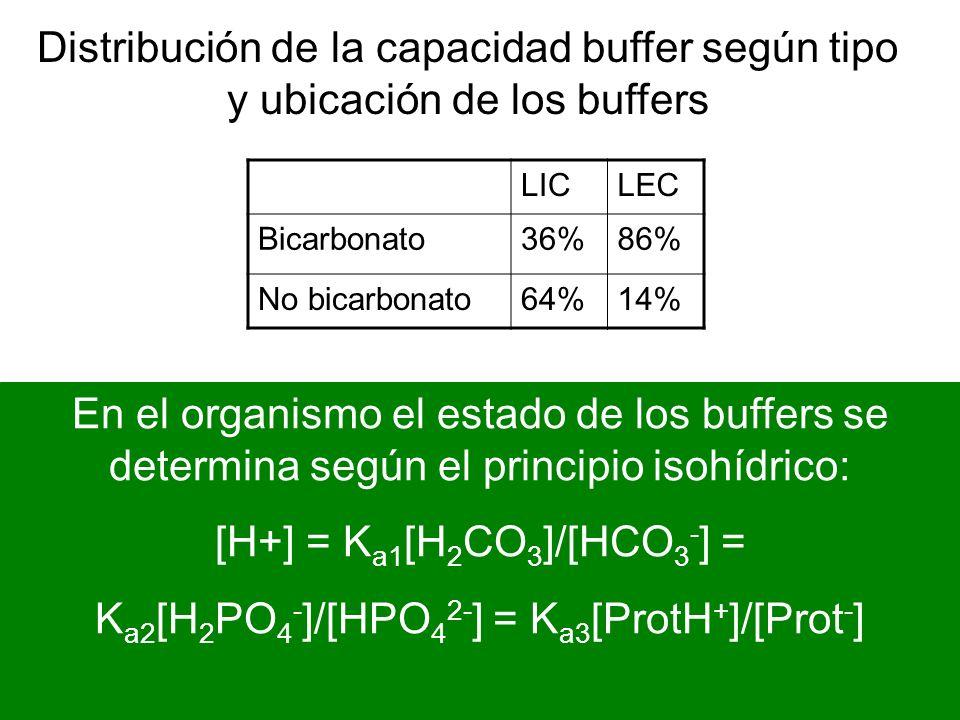 [H+] = Ka1[H2CO3]/[HCO3-] = Ka2[H2PO4-]/[HPO42-] = Ka3[ProtH+]/[Prot-]